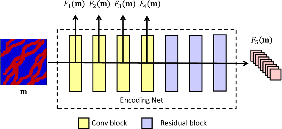 Figure 3 for A deep-learning-based surrogate model for data assimilation in dynamic subsurface flow problems