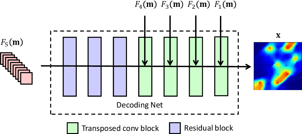 Figure 4 for A deep-learning-based surrogate model for data assimilation in dynamic subsurface flow problems