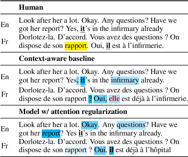 Figure 1 for Do Context-Aware Translation Models Pay the Right Attention?