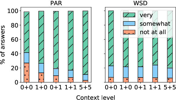 Figure 4 for Do Context-Aware Translation Models Pay the Right Attention?