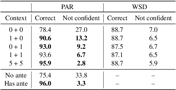 Figure 3 for Do Context-Aware Translation Models Pay the Right Attention?