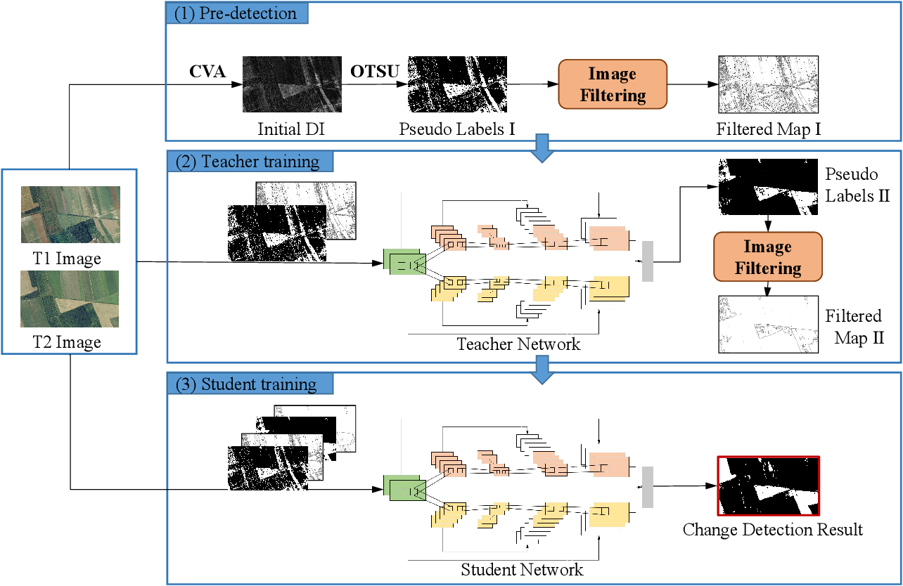 Figure 1 for Unsupervised Self-training Algorithm Based on Deep Learning for Optical Aerial Images Change Detection
