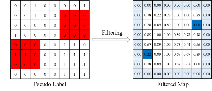 Figure 2 for Unsupervised Self-training Algorithm Based on Deep Learning for Optical Aerial Images Change Detection
