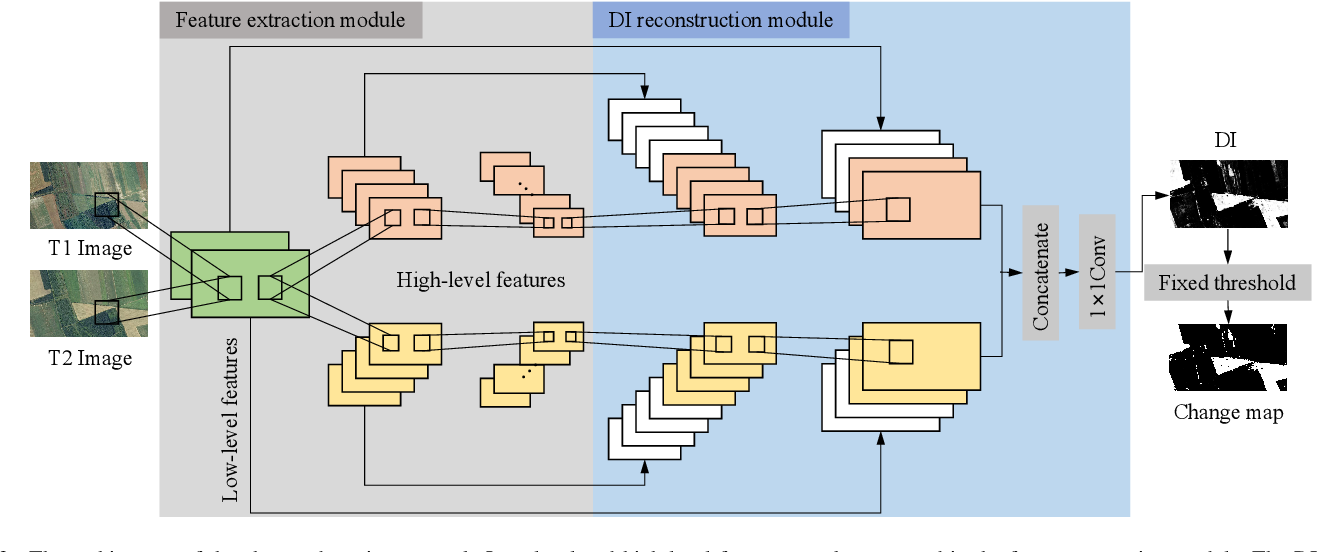 Figure 3 for Unsupervised Self-training Algorithm Based on Deep Learning for Optical Aerial Images Change Detection