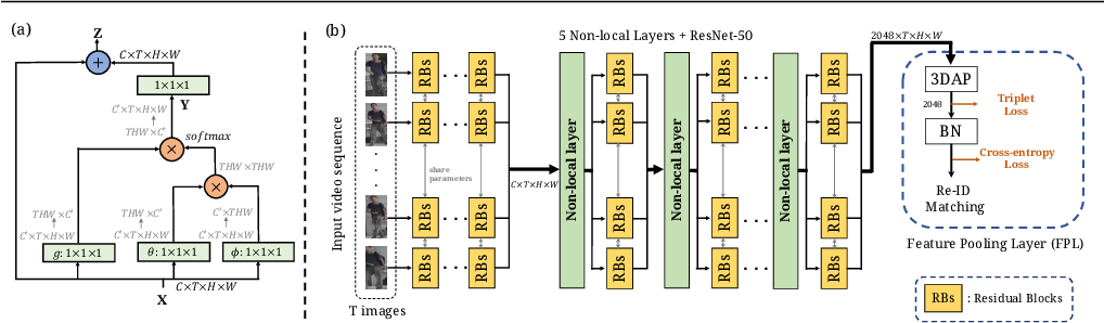 Figure 1 for Spatially and Temporally Efficient Non-local Attention Network for Video-based Person Re-Identification