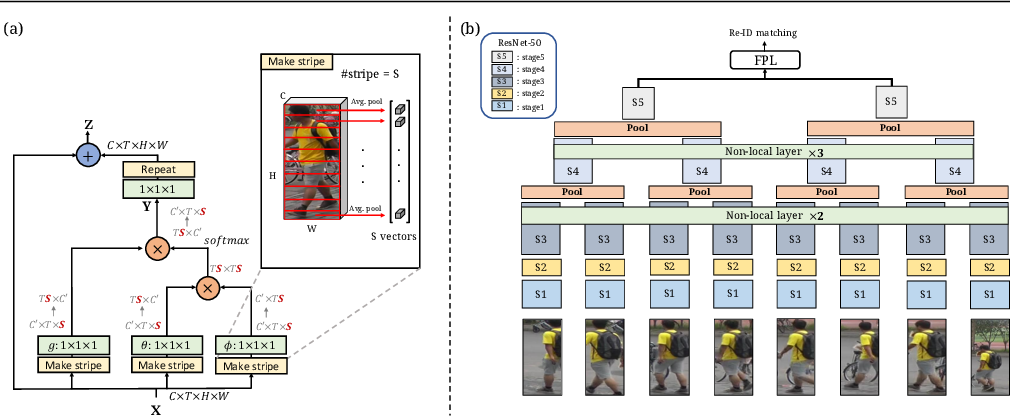 Figure 3 for Spatially and Temporally Efficient Non-local Attention Network for Video-based Person Re-Identification