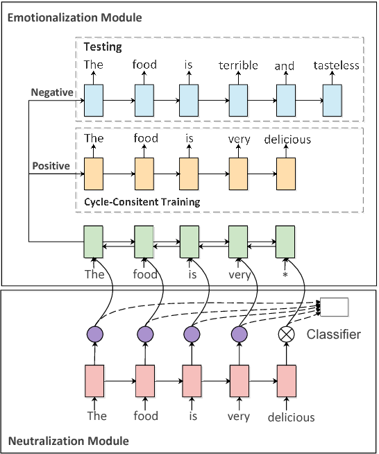 Figure 1 for Unpaired Sentiment-to-Sentiment Translation: A Cycled Reinforcement Learning Approach