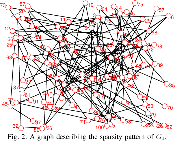 Figure 2 for Hierarchical Reinforcement Learning for Optimal Control of Linear Multi-Agent Systems: the Homogeneous Case