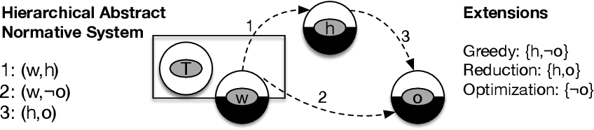 Figure 1 for Prioritized Norms in Formal Argumentation