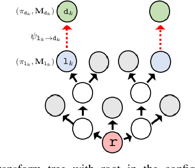 Figure 2 for Towards Coordinated Robot Motions: End-to-End Learning of Motion Policies on Transform Trees