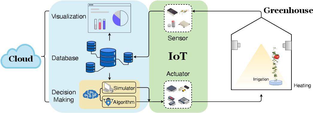 Figure 1 for IGrow: A Smart Agriculture Solution to Autonomous Greenhouse Control
