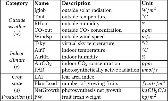 Figure 2 for IGrow: A Smart Agriculture Solution to Autonomous Greenhouse Control
