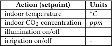 Figure 3 for IGrow: A Smart Agriculture Solution to Autonomous Greenhouse Control
