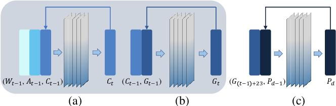 Figure 4 for IGrow: A Smart Agriculture Solution to Autonomous Greenhouse Control