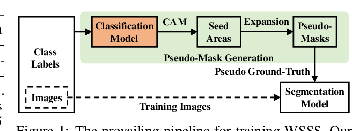 Figure 1 for Causal Intervention for Weakly-Supervised Semantic Segmentation
