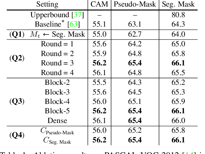 Figure 2 for Causal Intervention for Weakly-Supervised Semantic Segmentation