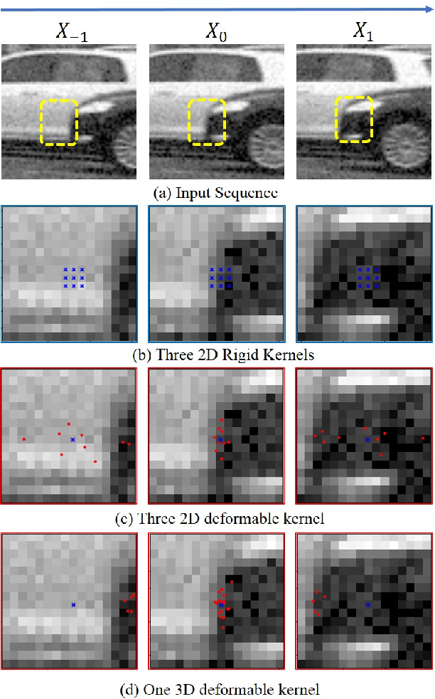 Figure 1 for Learning Deformable Kernels for Image and Video Denoising