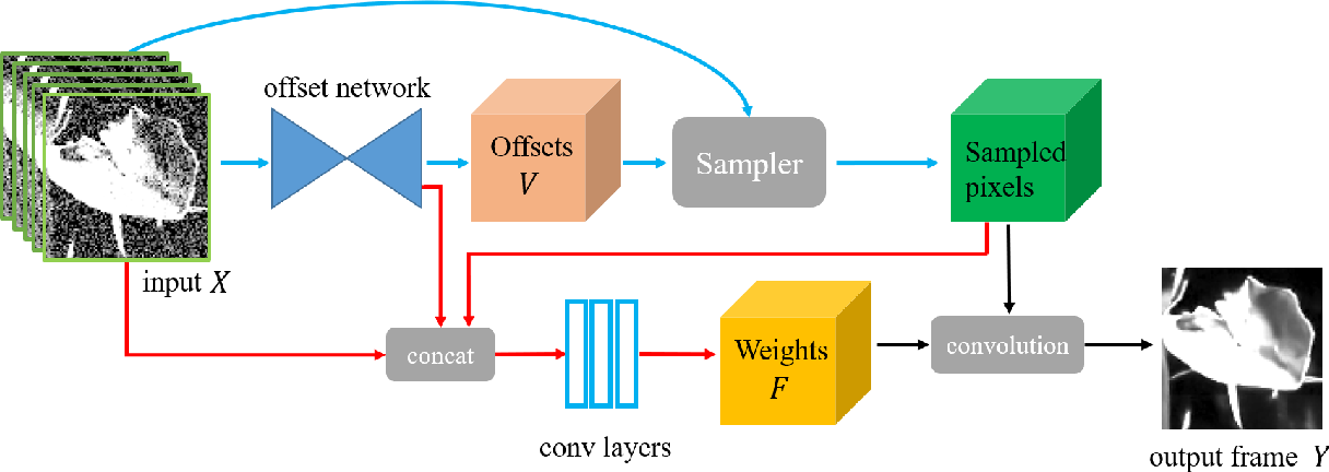 Figure 3 for Learning Deformable Kernels for Image and Video Denoising