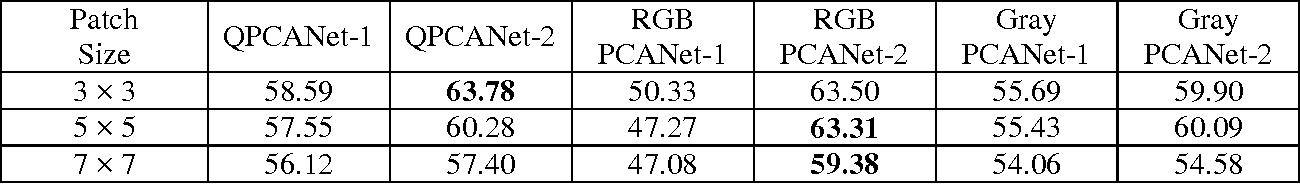 Figure 2 for Color Image Classification via Quaternion Principal Component Analysis Network