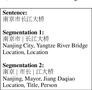 Figure 1 for CAN-NER: Convolutional Attention Network for Chinese Named Entity Recognition