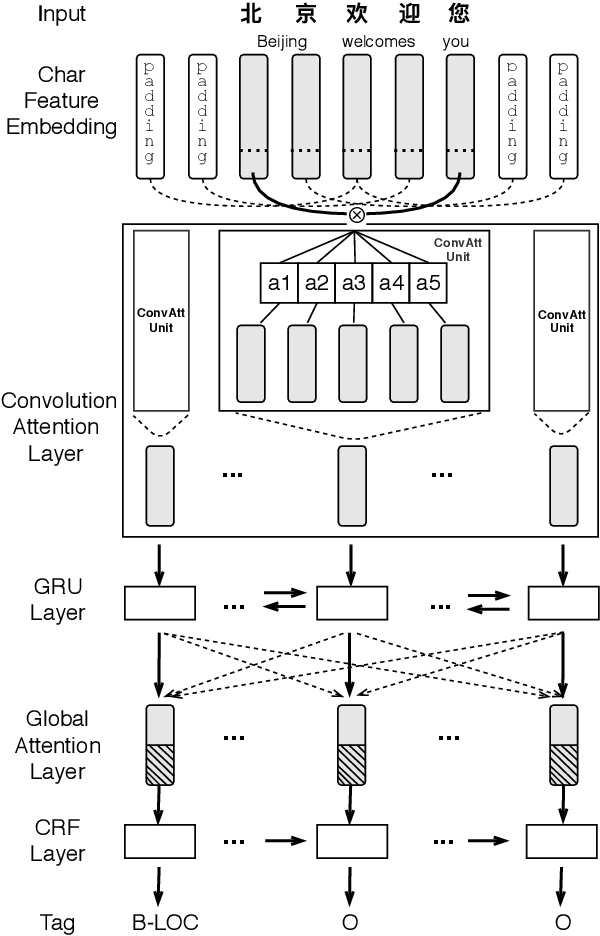 Figure 3 for CAN-NER: Convolutional Attention Network for Chinese Named Entity Recognition