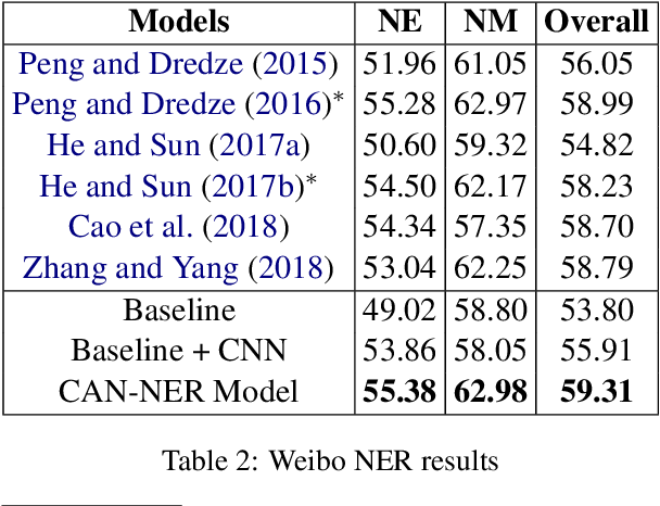 Figure 4 for CAN-NER: Convolutional Attention Network for Chinese Named Entity Recognition
