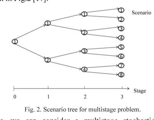 Fig. 2. Scenario tree for multistage problem.