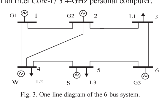 Fig. 3. One-line diagram of the 6-bus system.