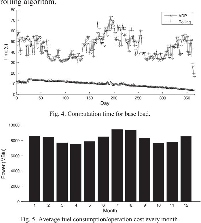 Fig. 4. Computation time for base load.