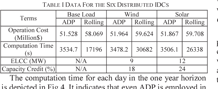 TABLE I DATA FOR THE SIX DISTRIBUTED IDCS