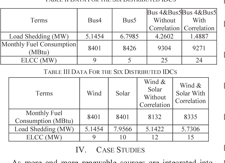 TABLE III DATA FOR THE SIX DISTRIBUTED IDCS