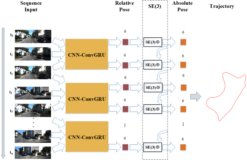 Figure 1 for PoseConvGRU: A Monocular Approach for Visual Ego-motion Estimation by Learning