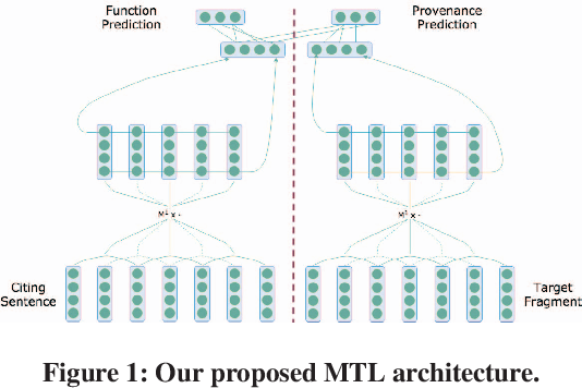 Figure 1 for Neural Multi-Task Learning for Citation Function and Provenance