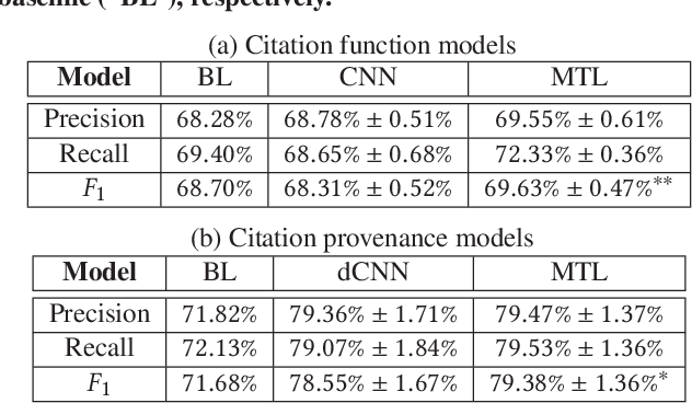 Figure 2 for Neural Multi-Task Learning for Citation Function and Provenance