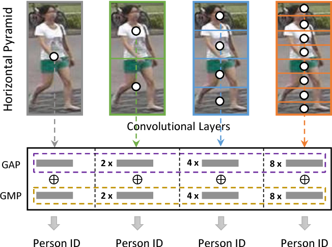 Figure 1 for Horizontal Pyramid Matching for Person Re-identification
