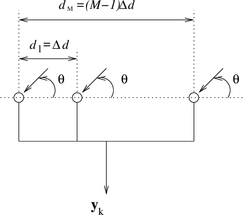 Figure 1 for A Bayesian Compressed Sensing Kalman Filter for Direction of Arrival Estimation