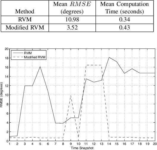 Figure 4 for A Bayesian Compressed Sensing Kalman Filter for Direction of Arrival Estimation