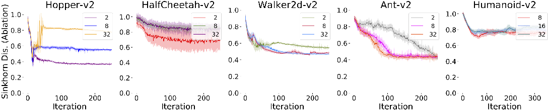 Figure 4 for Imitation Learning with Sinkhorn Distances