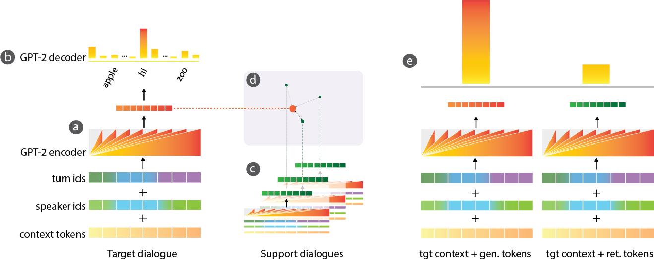 Figure 1 for Hybrid Generative-Retrieval Transformers for Dialogue Domain Adaptation