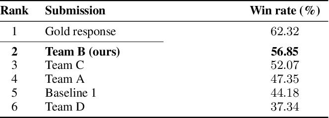 Figure 2 for Hybrid Generative-Retrieval Transformers for Dialogue Domain Adaptation