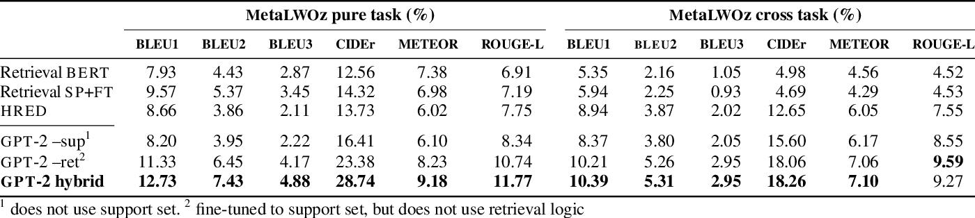 Figure 4 for Hybrid Generative-Retrieval Transformers for Dialogue Domain Adaptation