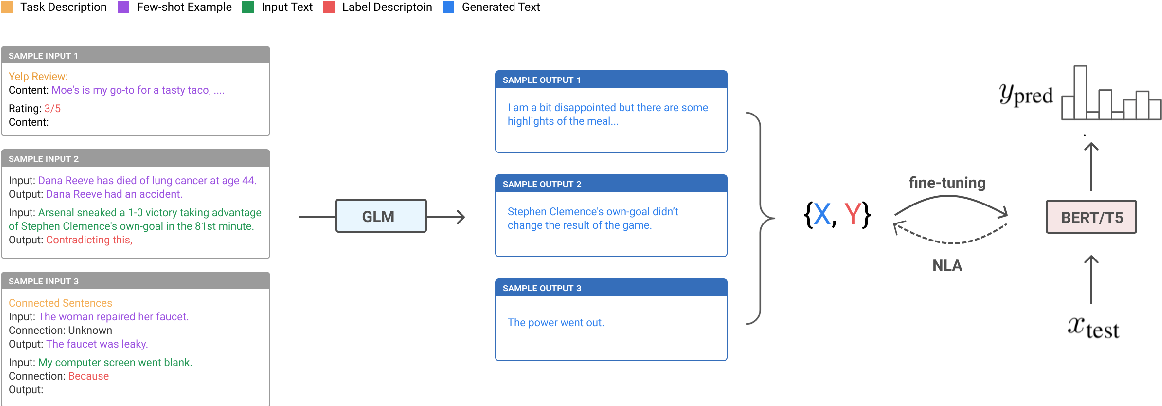 Figure 2 for Towards Zero-Label Language Learning