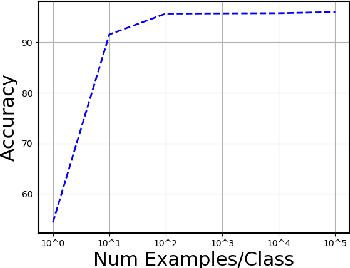 Figure 4 for Towards Zero-Label Language Learning