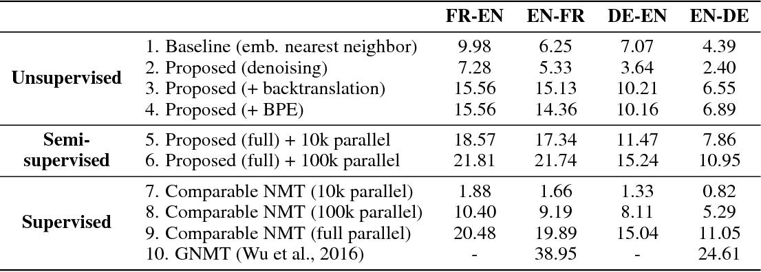 Figure 2 for Unsupervised Neural Machine Translation