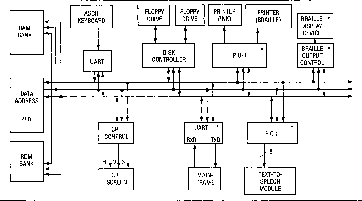 An Integrated Workstation For The Visually Handicapped Semantic Crt Screen Schematic Scholar