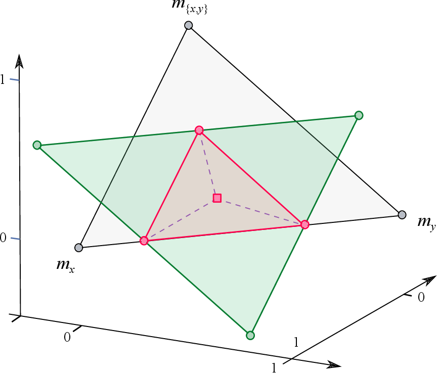 Figure 3 for A geometric approach to conditioning belief functions