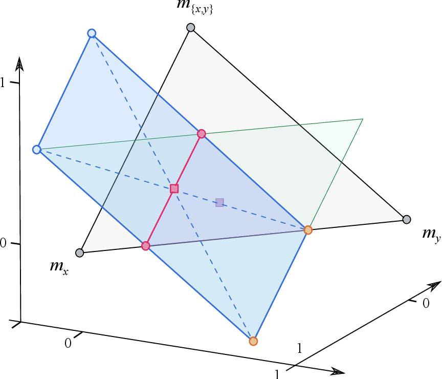 Figure 4 for A geometric approach to conditioning belief functions