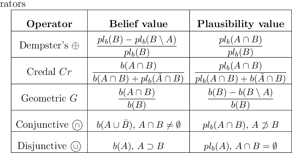 Figure 1 for A geometric approach to conditioning belief functions