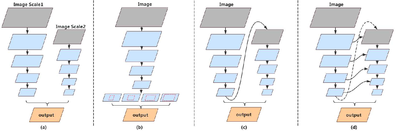 Figure 3 for DFANet: Deep Feature Aggregation for Real-Time Semantic Segmentation