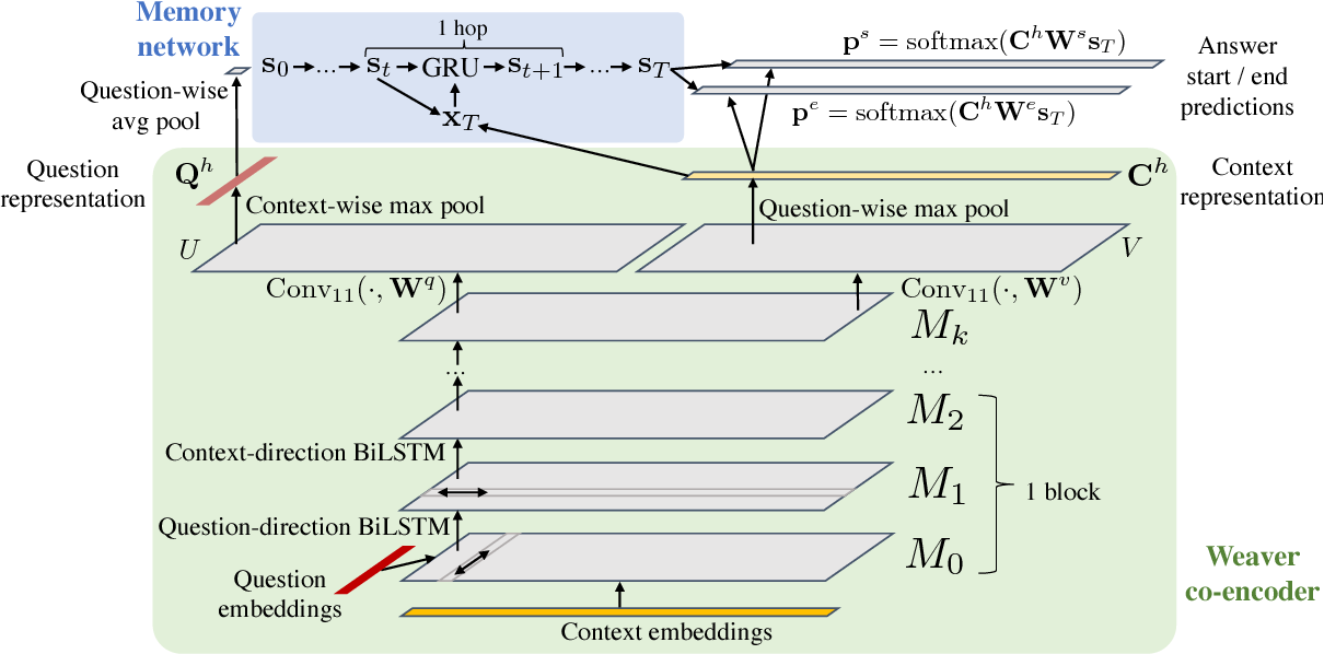 Figure 1 for Weaver: Deep Co-Encoding of Questions and Documents for Machine Reading